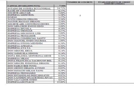 La lista de los 32 accionistas del Banco Nacional de Guinea Ecuatorial
