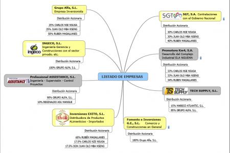#OloNsuga Leaks: El Ministro Juan Olo y Carlos Nse crearon una red de sociedades dirigidas por Ruben Magallanes