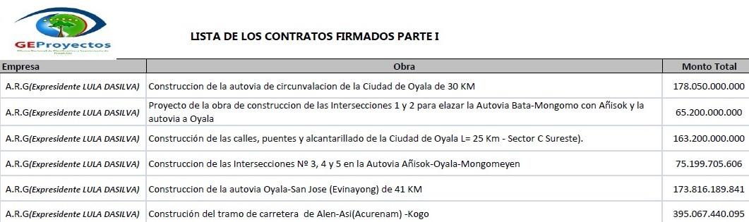 1 Instantánea de contratos a empresa brasileña ARG
